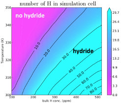 Hydrogen induced embrittlement of metals is one of the long standing unresolved problems in Materials Science. A hierarchical multiscale approach is used to investigate the underlying atomistic mechanisms.