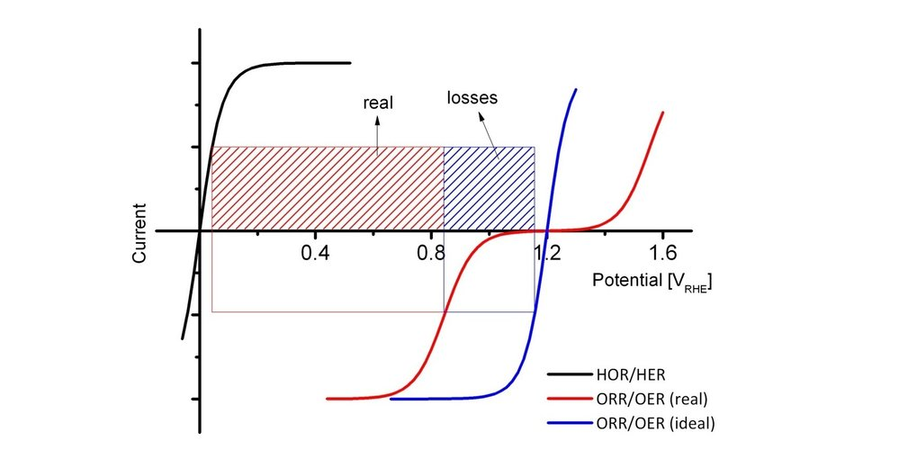 Oxygen Reduction Reaction   Max-Planck-Institut für