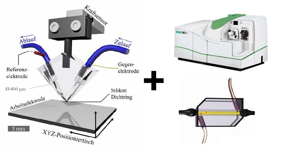 Coupling of Scanning Flow Cell to Analytical Tools
