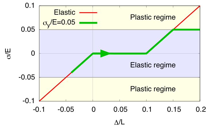 Many solid state phase transformations e.g. in steels or shape memory alloys are accompanied by severe mechanical deformations during the microstructure evolution. In contrast to elastic effects, which can nowadays be included e.g. in a phase field formulation of these processes, the proper incorporation of plastic deformation is not yet established. The reason is that different dissipative processes play a role here, which influence the motion of the interface. In this project we intend to develop novel sharp interface and phase field methods to simulate the microstructure evolution in the plastic regime.