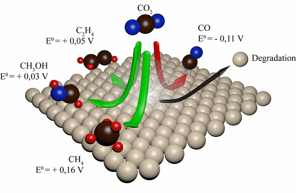 The idea behind electrochemical CO<sub>2</sub> reduction is to convert CO<sub>2</sub> into chemical compounds like methane, methanol or carbon monoxide (for Syngas), that can serve as energy storage and can be used to compensate energy fluctuations from renewable energy sources by classical combustion or in combination with fuel cells. Therefore this approach is also referred as the artificial carbon dioxide cycle.