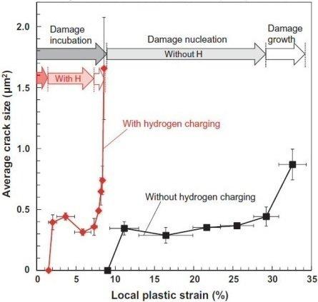 Damage Analysis In Hydrogen Embrittlement Max Planck