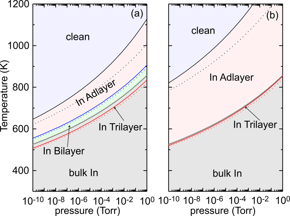 "The growth of high In content InGaN alloys with sufficiently high crystal quality constitutes a puzzling situation where the complex interplay between surface morphologies, partial pressures and growth temperature plays a central role. We have investigated the bulk and surface thermodynamics of In<sub>x</sub>Ga<sub>1-x</sub>N growth for the technologically relevant (0001) and (000<span style=""text-decoration: underline;"">1</span>) growth planes by means of density functional theory calculations."
