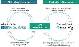 "In April 2015, the project ""AProLAM"" - Advanced Alloys and Process Design for Laser Additive Manufacturing of Metals was started, funded by the strategic cooperation between the  Max-Planck-Society and the Fraunhofer-Society. In this project, the two partners Max-Planck-Institut für Eisenforschung (MPIE) and Fraunhofer Institute for Laser Technology (ILT) are working together on the development of alloys for the LAM process and at the same time on the adaptation of the LAM process for the synthesis of new alloys."