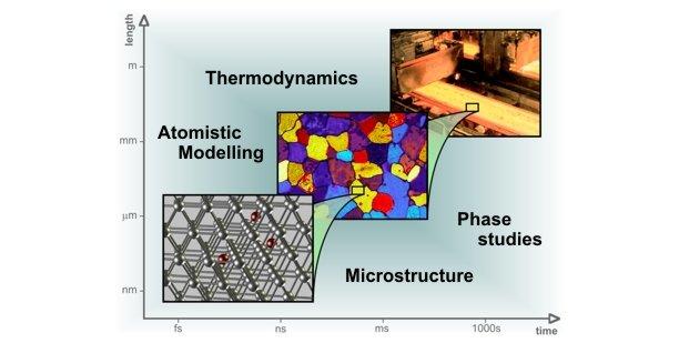 Computational Materials Design | Max-Planck-Institut für