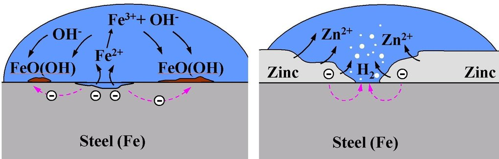 Right: Schematic picture of a steel corrosion cell: Metal ions go into solution at the local anode and are reduced at the local cathode, to form corrosion products. Left: Schematic picture illustrating the role of zinc in steel corrosion protection: Zinc offers cathodic protection to steel, even upon a layer breakthrough