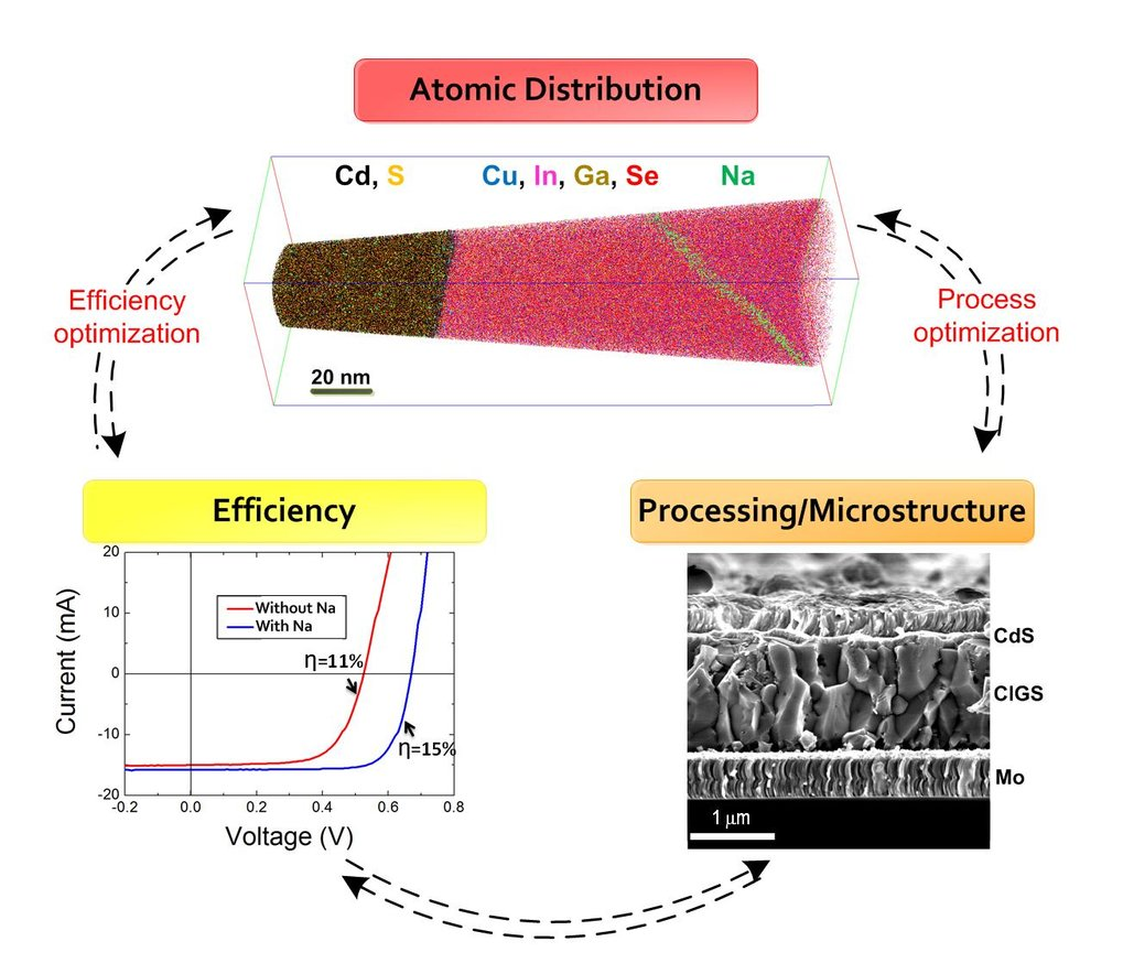 Correlation between Processing/Microstructure, Efficiency, and Atomic Distribution in Cu(In,Ga)Se2 - thin film solar cells.