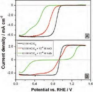 Fig. 3: The impact of the halide ions on the backgroundcorrected hydrodynamic voltammograms (1600 rpm) in (A) O2-saturated electrolytes and (B) Ar-saturated electrolytes additionally containing 1x10-3 M H2O2. Scan rate: 0.1 V s-1.