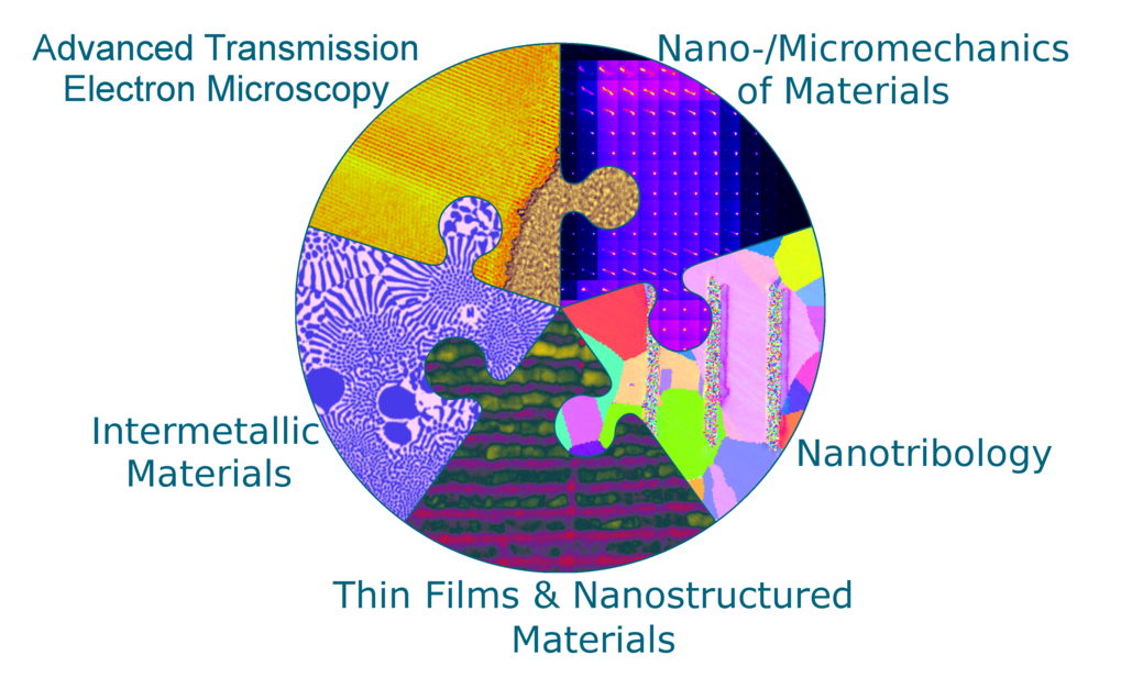 Research groups of the department Structure and Nano-/ Micromechanics of Materials