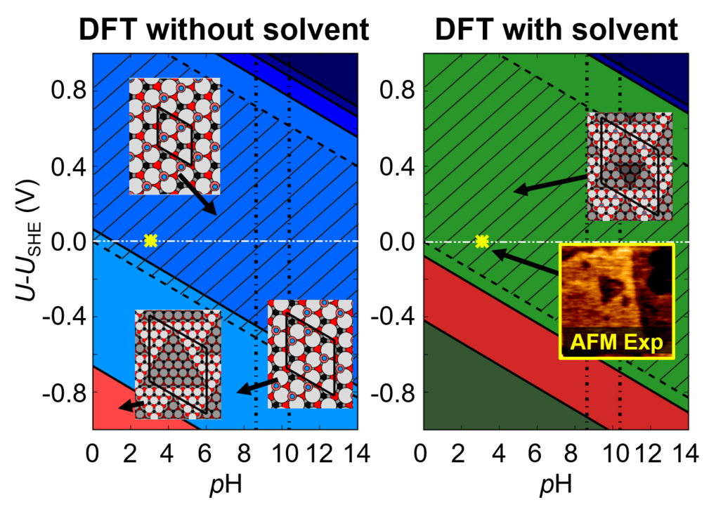 Fig.1: Surface Pourbaix diagrams for ZnO (0001)-Zn surfaces in aqueous environment. Colours are used to discriminate the different surface phases: structures with adsorbates on the smooth bulk terminated surface (blue), triangular reconstructions (red), adsorbate-passivated triangular reconstructions (green). The black hashed area shows the water stability region (see text). Inset are geometries (top view) of several of the stable surface reconstructions (O:red, Zn:gray, H: blue). The yellow star marks the experimental condition at which triangular reconstructions have been observed at the surface in an in situ AFMstudy (Inset) [5].