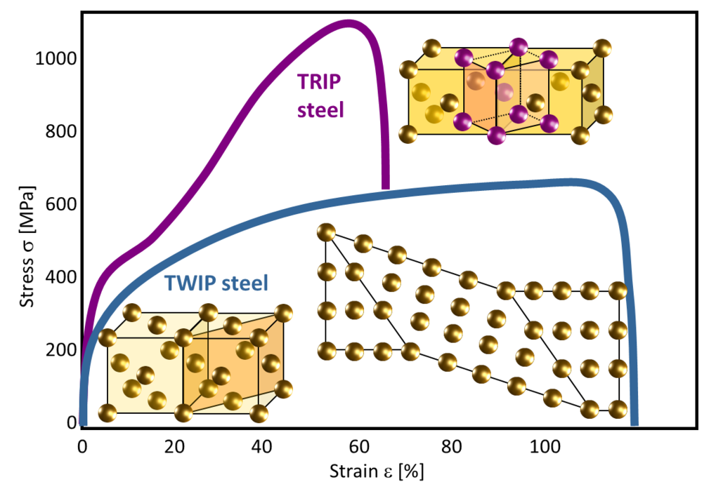 Schematic stress-strain curves for the two dominant deformation mechanisms in high-Mn steels: TRIP and TWIP.