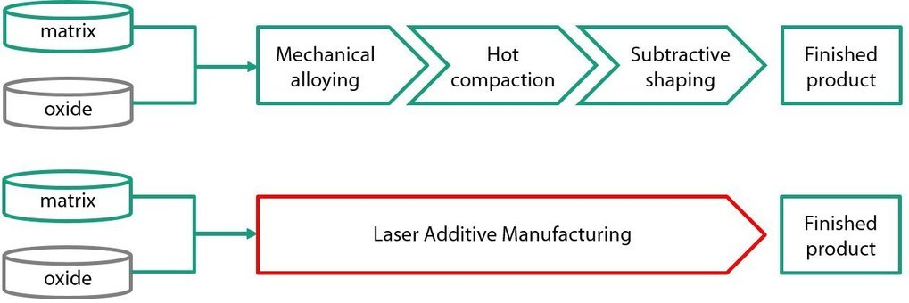 The goal of the research project: to replace the costly and laborious synthesis route of ODS steels by integrated synthesis and shaping by laser additive manufacturing.