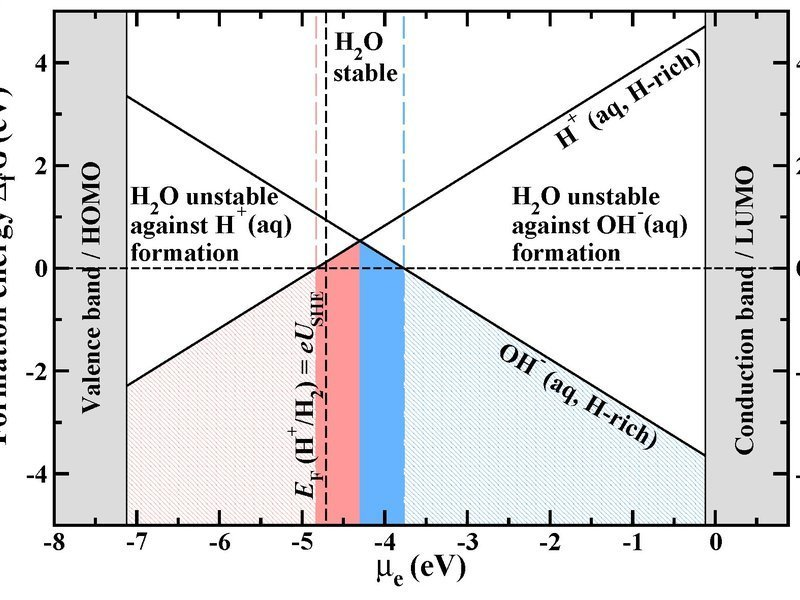 Formation energy of the native water ions in water as a function of the electron chemical potential at hydrogen rich conditions. The zero point of the Fermi energy corresponds to the vacuum level. The vertical dashed black line marks the position of the standard hydrogen electrode (SHE). Regions of H+(aq) and OH-(aq)) ion dominance are shown in red and blue.
