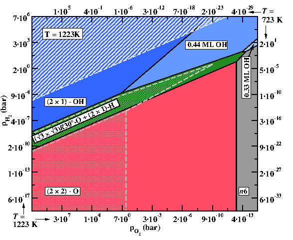 Temperature dependent phase diagramme for ZnO(0001)-Zn surface for T = 950°C (filled areas). The  dot-filled areas depict how the boundaries for two of the phases change as the temperature is lowered to T = 450°C.