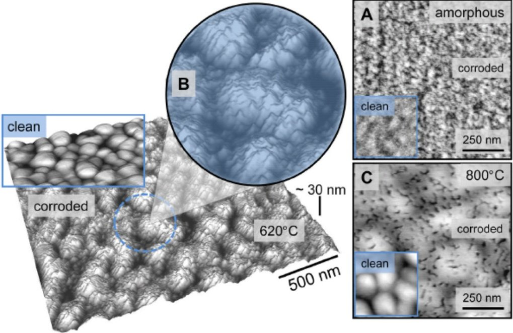 Fig.1: AFM topography images of rough surfaces after corrosion test and corresponding clean surfaces (left corner, with blue edges) of (A) amorphous sample (B) 620°C sample (C) 800°C sample.