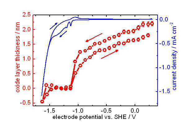 Fig.3: Growth of native oxide film on zinc as function of applied potential observed by in-situ spectroscopic ellipsometry.