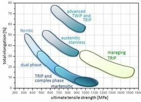 Figure 1: Overview of the typical strength-ductility profiles of different types of steels. The strength is expressed in terms of the ultimate tensile strength measured during tensile testing and the ductility is expressed in terms of the total sample elongation. The data represent regimes such as published in the references given below. TRIP: transformation-induced plasticity; TWIP: twinning-induced plasticity; Complex phase: multiphase steels (e.g. austenitic-martensitic steels which may contain also bainite); maraging TRIP: new steel concept that includes hardening mechanisms based on transformation induced plasticity and the formation of intermetallic nanoparticles in the martensite during aging. The approach leads to an unexpected simultaneous increase in both strength and total elongation (green area) enhancing the regime of formable ultrahigh strength steels by 0.5 GPa.