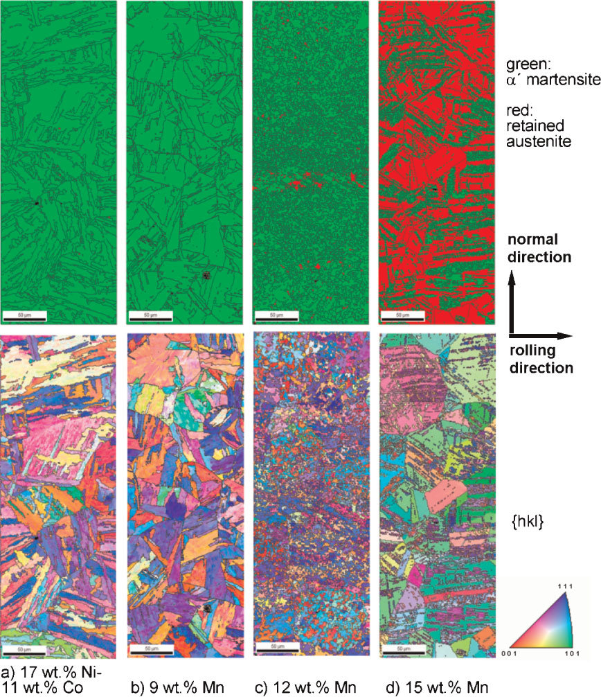 Figure 3: Microstructure results for the four alloys obtained via EBSD analysis (100 nm step size). Top row: phase distribution of a0-martensite (green) and of retained austenite (red). Bottom row: microtexture in terms of the {hkl} Miller triple color coding and high angle grain boundaries (black, >15 8). (a) Conventional 17 wt% Ni-11 wt% Co maraging steel; (b) Fe–Mn steel with 9wt% Mn; c) Fe–Mn steel with 12 wt% Mn; (d) Fe–Mn steel with 15 wt% Mn, Table 1.
