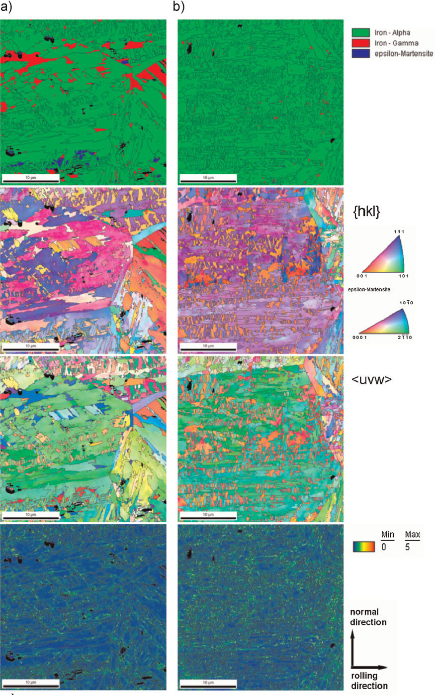 Figure 7: High resolution EBSD maps taken on the 12 wt%Mn sample in the as-quenched plus aged state (a), and the same microstructure at uniform elongation in the deformed flat tensile specimen (b). The top row shows the phase content. The second row shows the texture in terms of the {hkl} Miller indices parallel to the normal direction. The third row shows the texture in terms of the Miller indices parallel to the rolling direction. The bottom row shows the average local misorientation (50 nm step size).