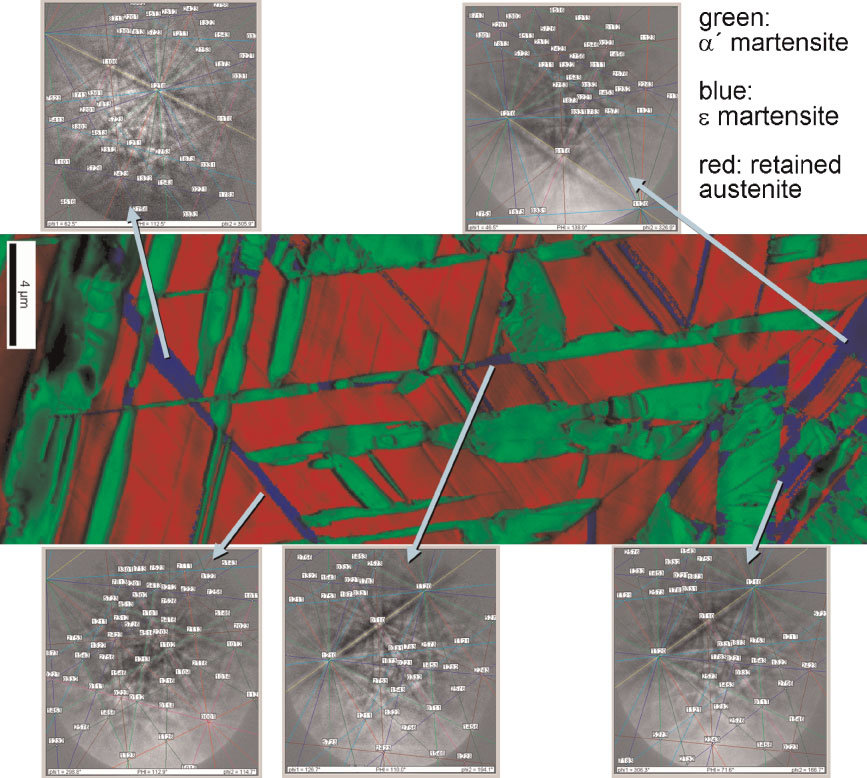 Figure 4: High resolution EBSD analysis of the 15 wt% Mn steel showing details of the differentiation between retained austenite (red), a0-martensite (green), e-martensite (blue) (50 nm step size).