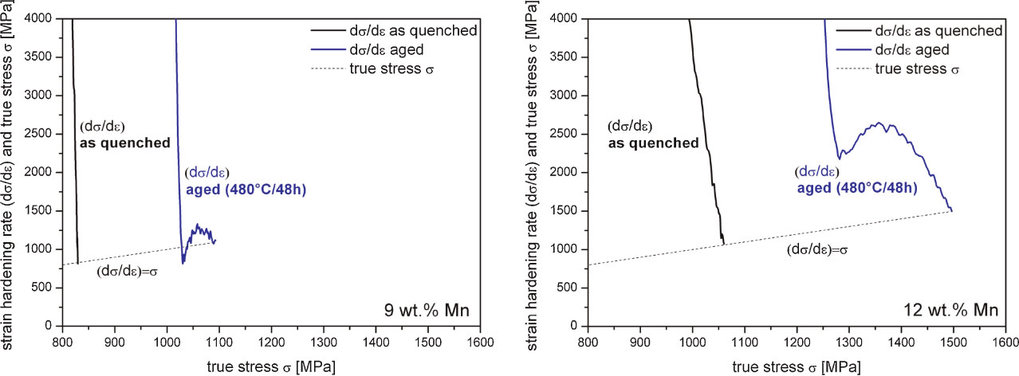 Figure 8: Kocks–Mecking analysis (strain hardening vs. stress curve) of two alloys (9wt% Mn, 12 wt% Mn) which reveals the background for the increase in TE upon aging heat treatment. Aging leads to a second hardening level at large stresses which does not appear in the as-quenched specimens. The intersections between the Conside´re lines (hardening equals true stress) and the hardening curves indicate the onset of mechanical instability.