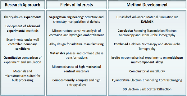 Fig. 1: Research approach, interests and corresponding long-term method development in the Department for Microstructure Physics and Alloy Design.