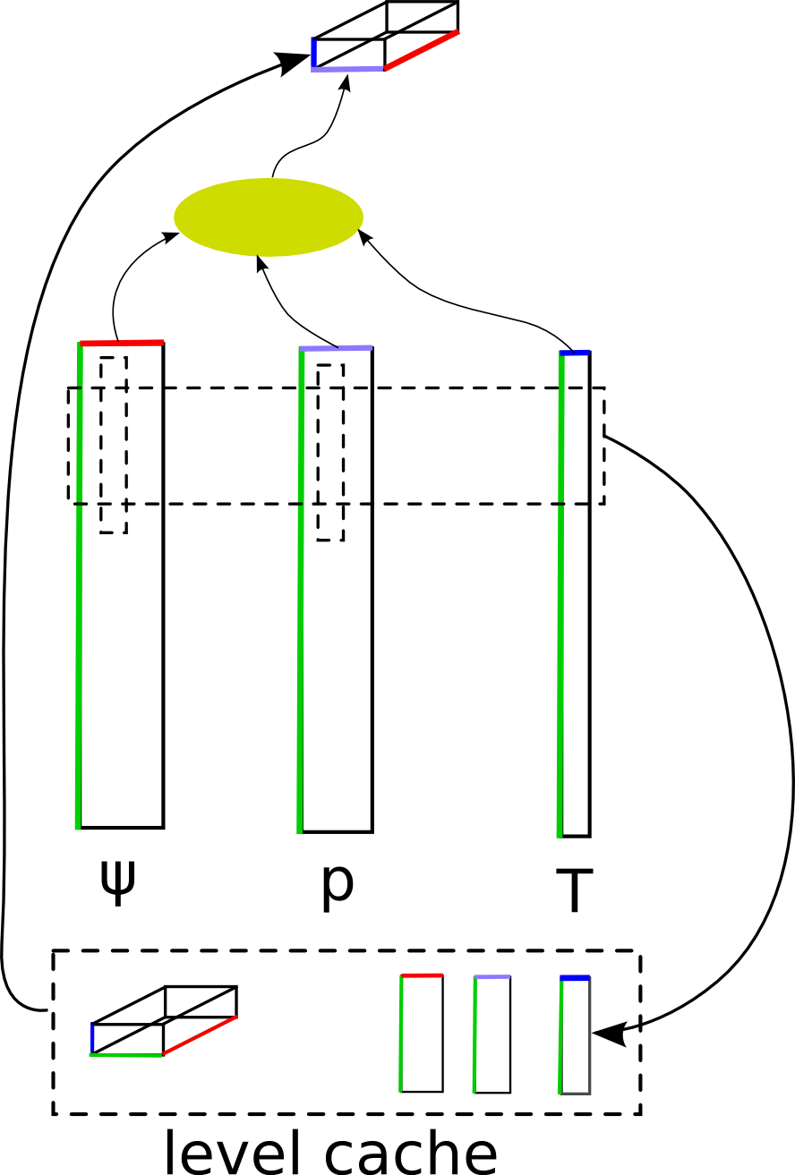 Schematic view of the sxgemmm algorithm: 3 matrices must be multiplied and summed over the common index (green). This is efficiently achieved by working on tiny blocks that fit into the CPU level cache.