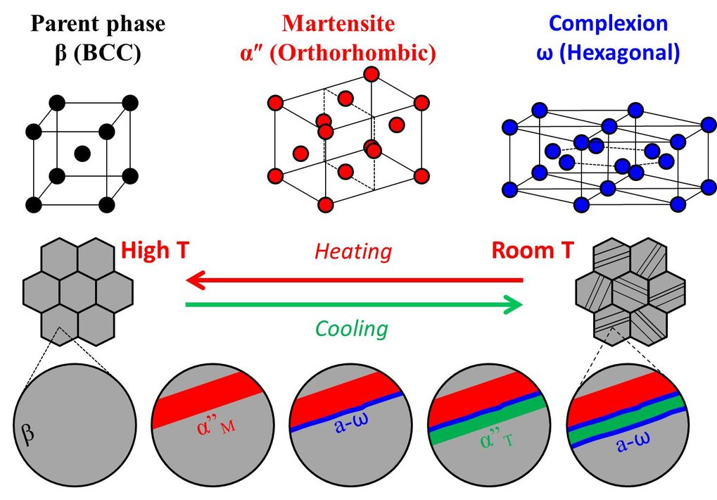 Schematic model of the titanium alloy showing the crystal structure of the different phases involved during heat treatment.