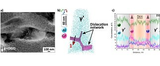 Understanding the deformation mechanisms observed in high performance materials, such as superalloys, allows us to design strategies for the development of materials exhibiting enhanced performance. In this project, we focus on the combination of structural information gained from electron microscopy and compositional measurements from atom probe tomography (APT).
