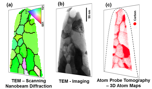 Figure 4: One sample – three complementary techniques. Scanning NBD (a) enables the measurement of orientation and phase maps with 1-2 nm spatial resolution. Imaging in TEM (b) enables the analysis of lattice defects such as interfaces or dislocations. APT (c) enables the measurement of the local chemical composition with equal sensitivity for light and heavy elements in the range of 10 ppm. The combination of these powerful techniques on the same sample gives access to complementary structural and chemical information on near atomic scale and is often the only way to answer long-standing fundamental materials scientific questions.