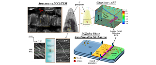 •	Segregation effects on planar defects in crept Co-Al-W and Co-Ni-Al-W based superalloys