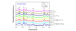 "<div style=""text-align: justify;"">The effect of Mo additions on the stability and crystal structure of the high-temperature phase Fe<sub>5</sub>Al<sub>8</sub> (frequently called e phase) is investigated in a cooperation with the Los Alamos Neutron Science Center LANSCE.</div>"