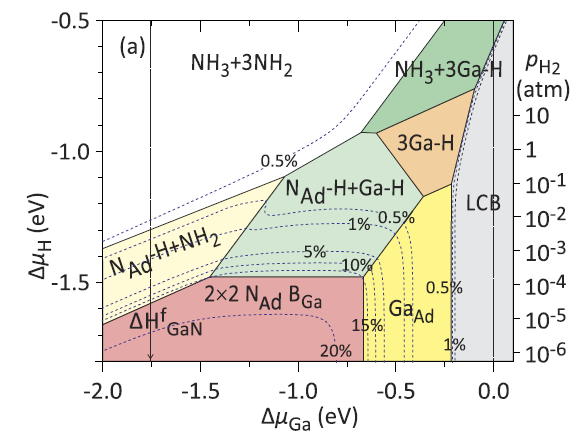 Phase diagrams for the BGaN(0001) surfaces as function of the Ga and the H chemical potentials.