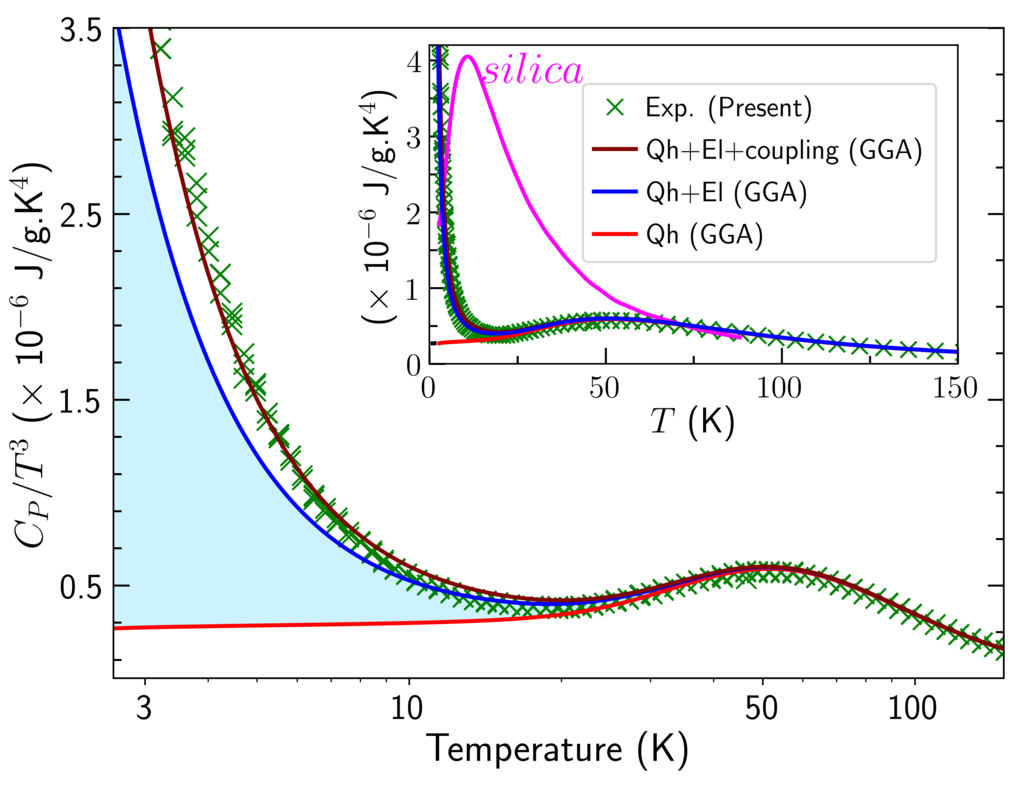 Fig 2: Isobaric heat capacity of L12 ordered Al3Sc phase renormalized by T3 showing an excellent agreement of DFT with experiment if electron-phonon coupling is included.