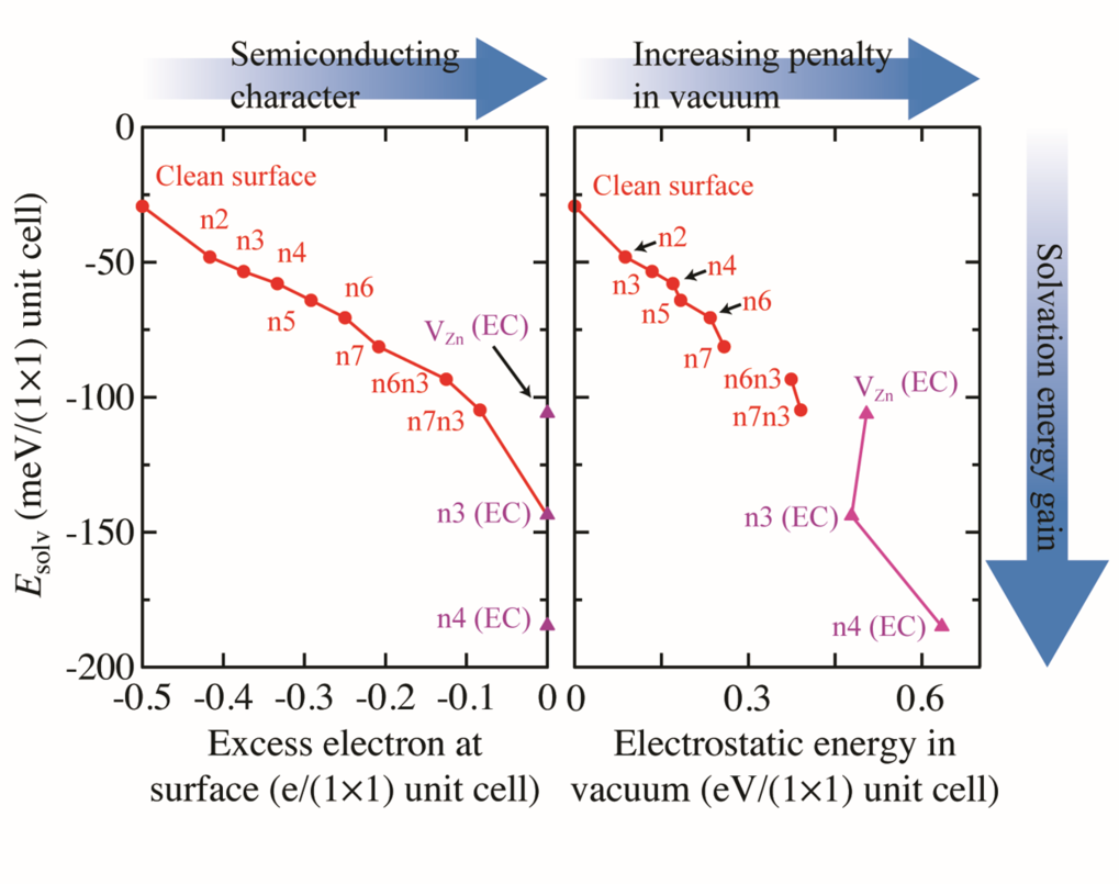 Solvation energies of ZnO(0001)-Zn surface structures plotted as a function of (left) the excess electrons at the surface and (right) the electrostatic energy of surface phases referenced to that of the clean surface. In contrast to structures with metallic character, structures with semiconducting character, in particular those with a high electrostatic penalty in vacuum, experience a strong energy gain due to solvation.