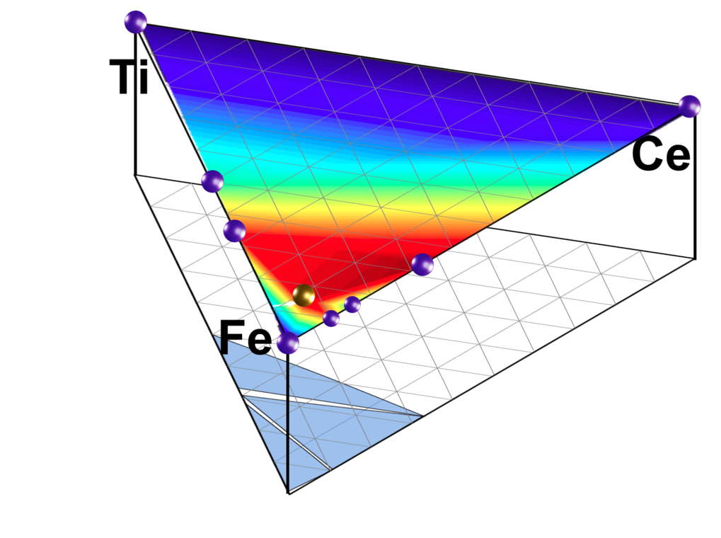 The thermodynamic stability of computationally designed multicomponent compounds against decomposition into structures with less favorable properties is often unclear. In this project, we have used sophisticated finite temperature <em>ab initio</em> methods to determine the relative phase stabilities of promising Ce-Fe-Ti hard-magnetic materials.