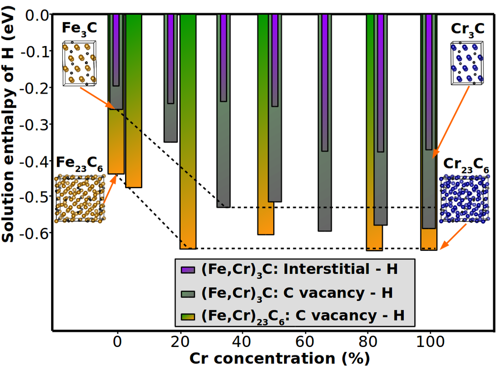 Ab initio calculated solution enthalpy of hydrogen at interstitial and C vacancy positions in Cr-containing (Fe,Cr)23C6 and cementite with increasing concentration of Cr. The H incorporation into interstitial sites and at C vacancies are compared.