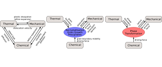 Thermo-chemo-mechanical coupling during thermomechanical processing of microalloyed steels (TCMPrecipSteel)