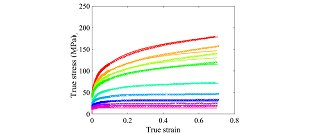 Composition-dependent constitutive modeling for non-heat treatable Aluminium alloys