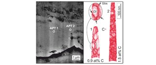 The role of carbon in the white etching crack phenomenon in bearing steels