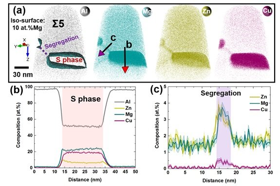 Interplay of chemistry and faceting at grain boundaries in a multicomponent engineering Al-alloy