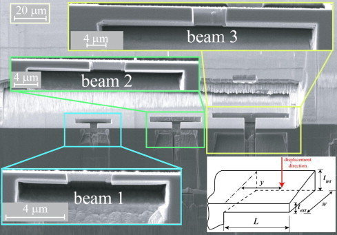 Single crystalline copper beams with thicknesses between 0.7 and 5 μm are manufactured with a focused ion beam technique and bent in a nanoindenter. The yield strengths of the beams show a mechanical size effect (smaller-is-stronger).