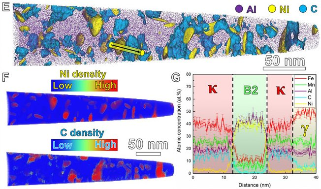 Dual-nanoprecipitation leading to ultrastrong lightweight compositionally complex steels (CCSs)