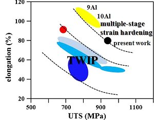 Multistage strain hardening in a high strength and ductile weight-reduced Fe-Mn-Al-C steel