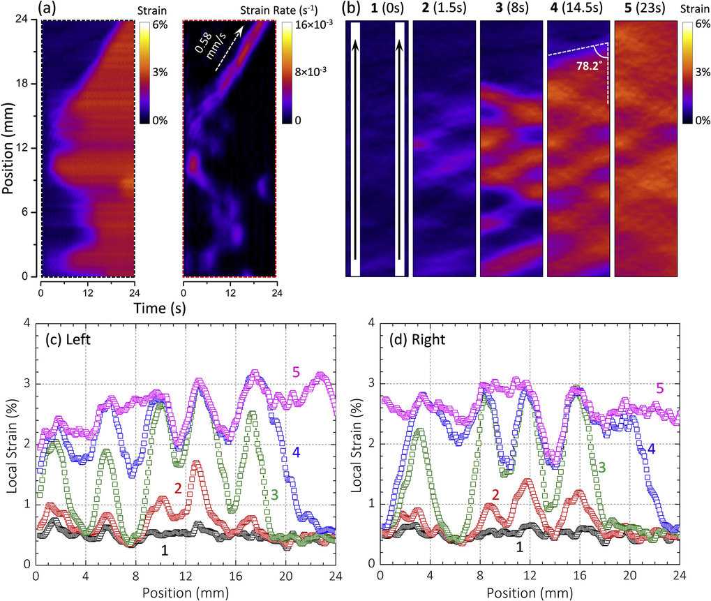 Macroscopic to nanoscopic in situ investigation on yielding mechanisms in ultrafine grained medium Mn steels: Role of the austenite-ferrite interface